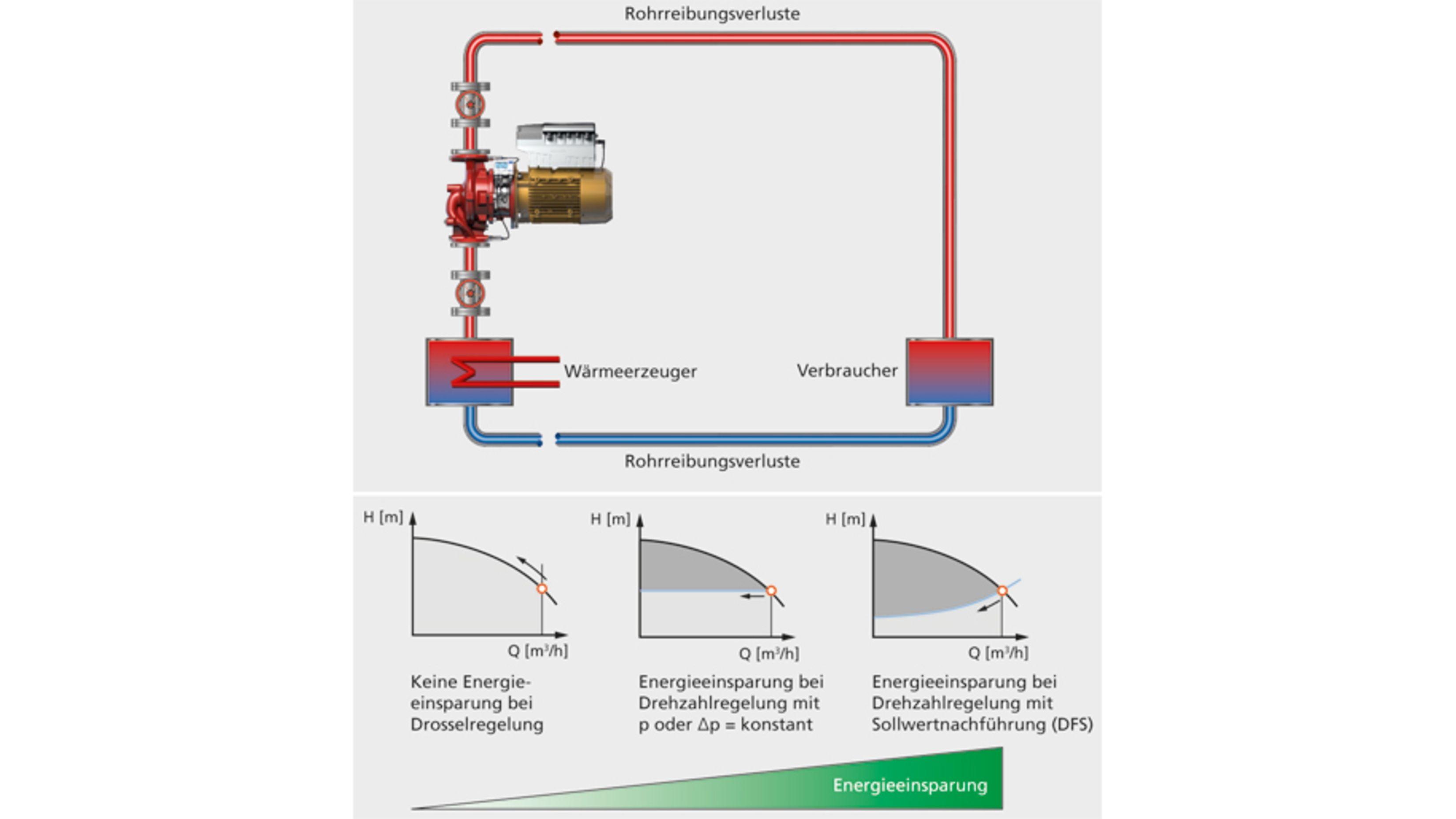 Compensates for pressure losses: PumpDrive's dynamic pressure compensation function